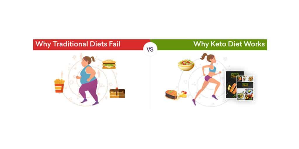 Keto Diet vs Traditional Diet
