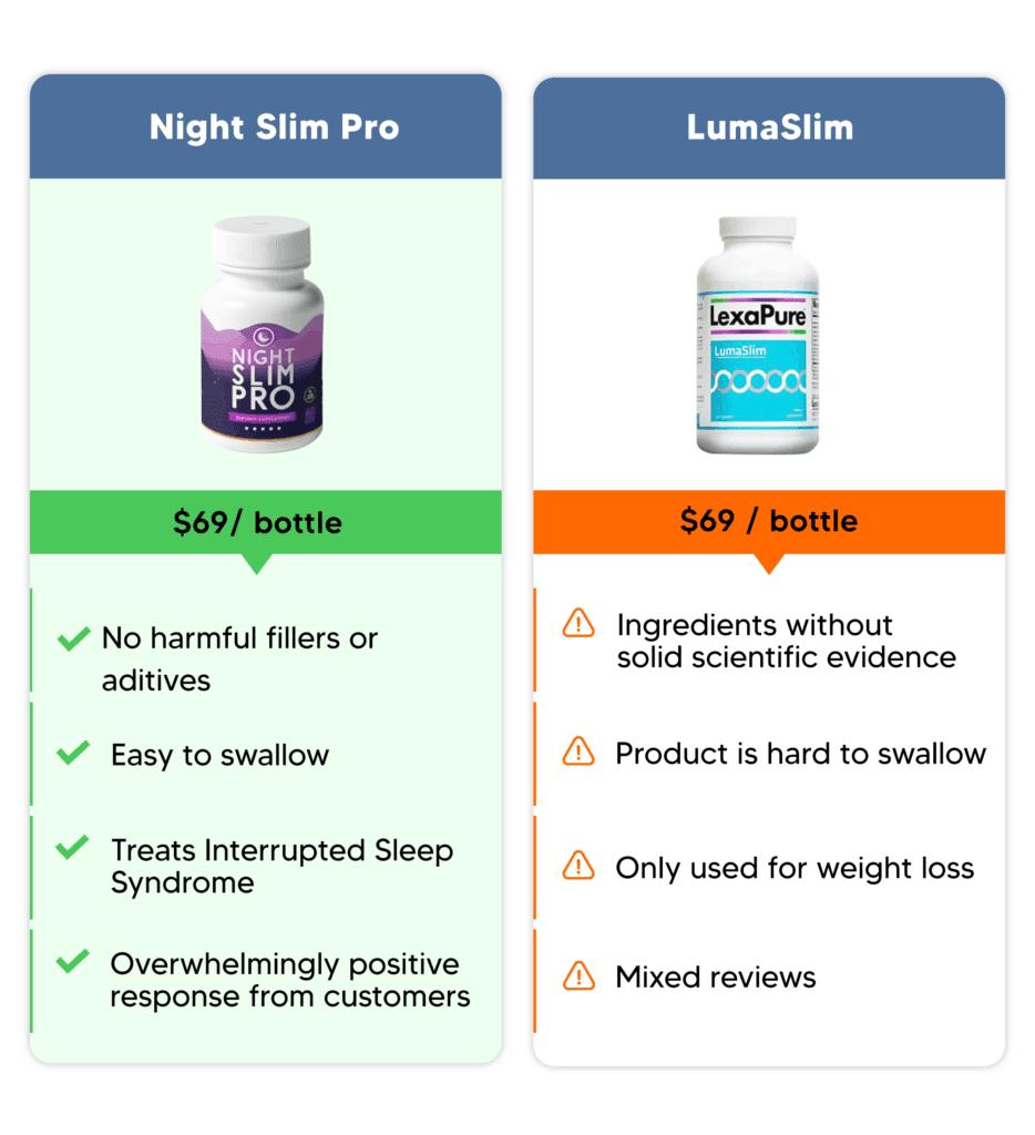 night slim pro comparison