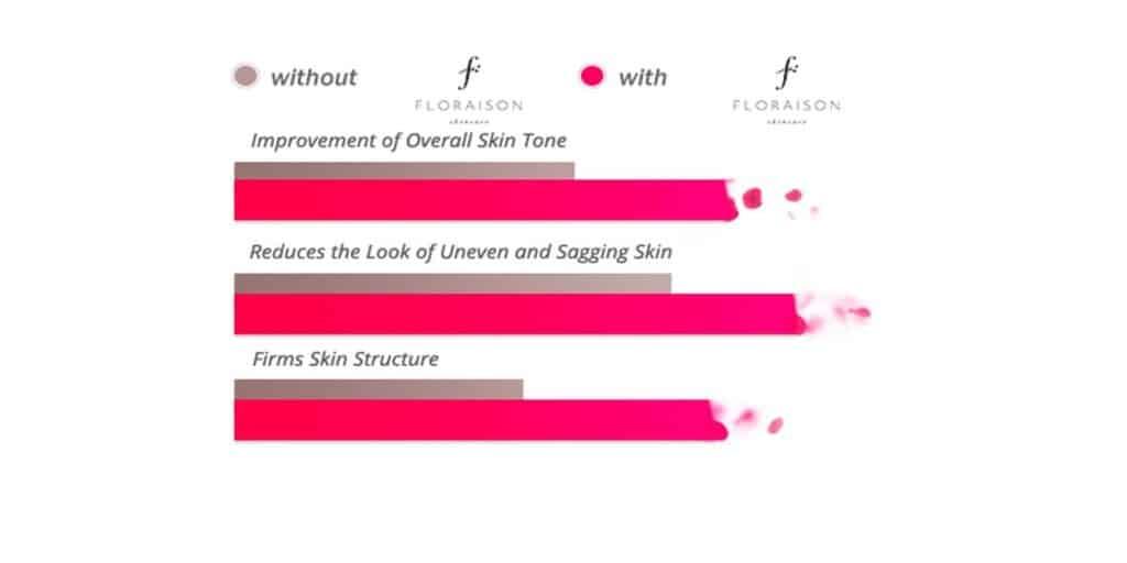 Floraison Benefits