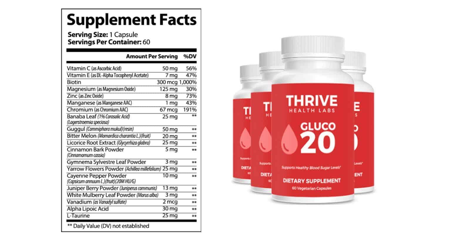 Gluco20 Dosage