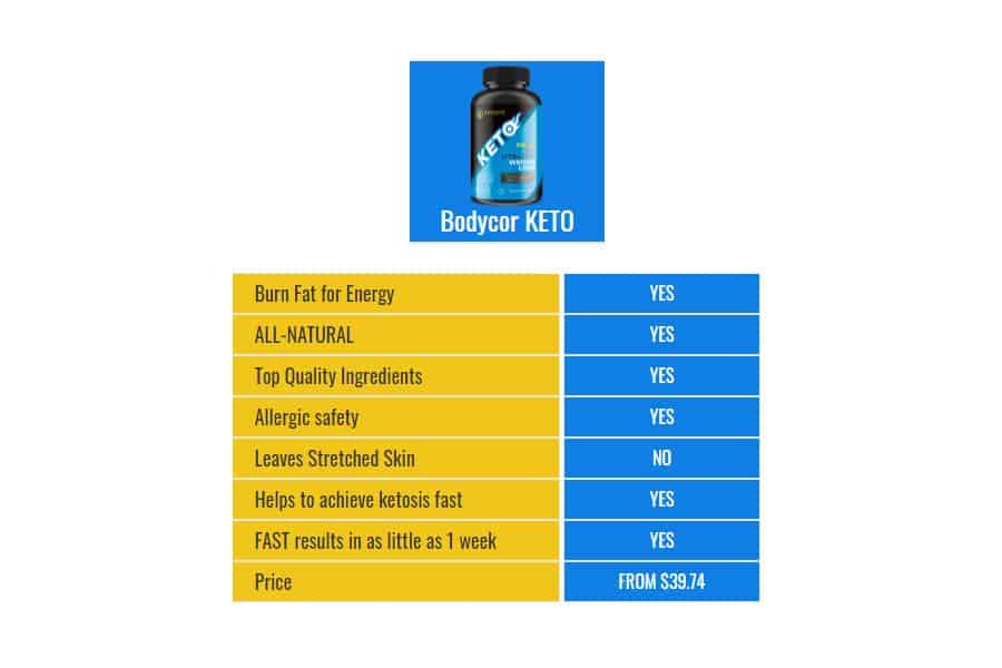 BodyCor Keto Benefits