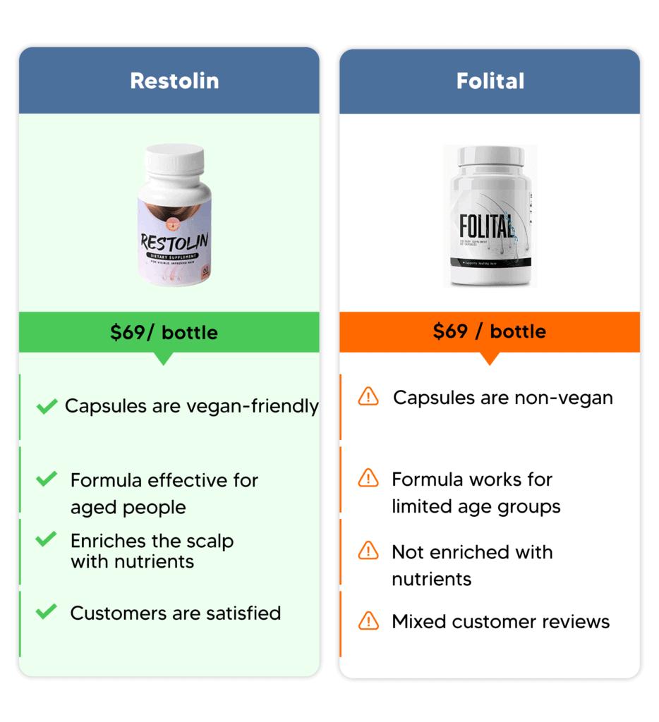 restolin comparison