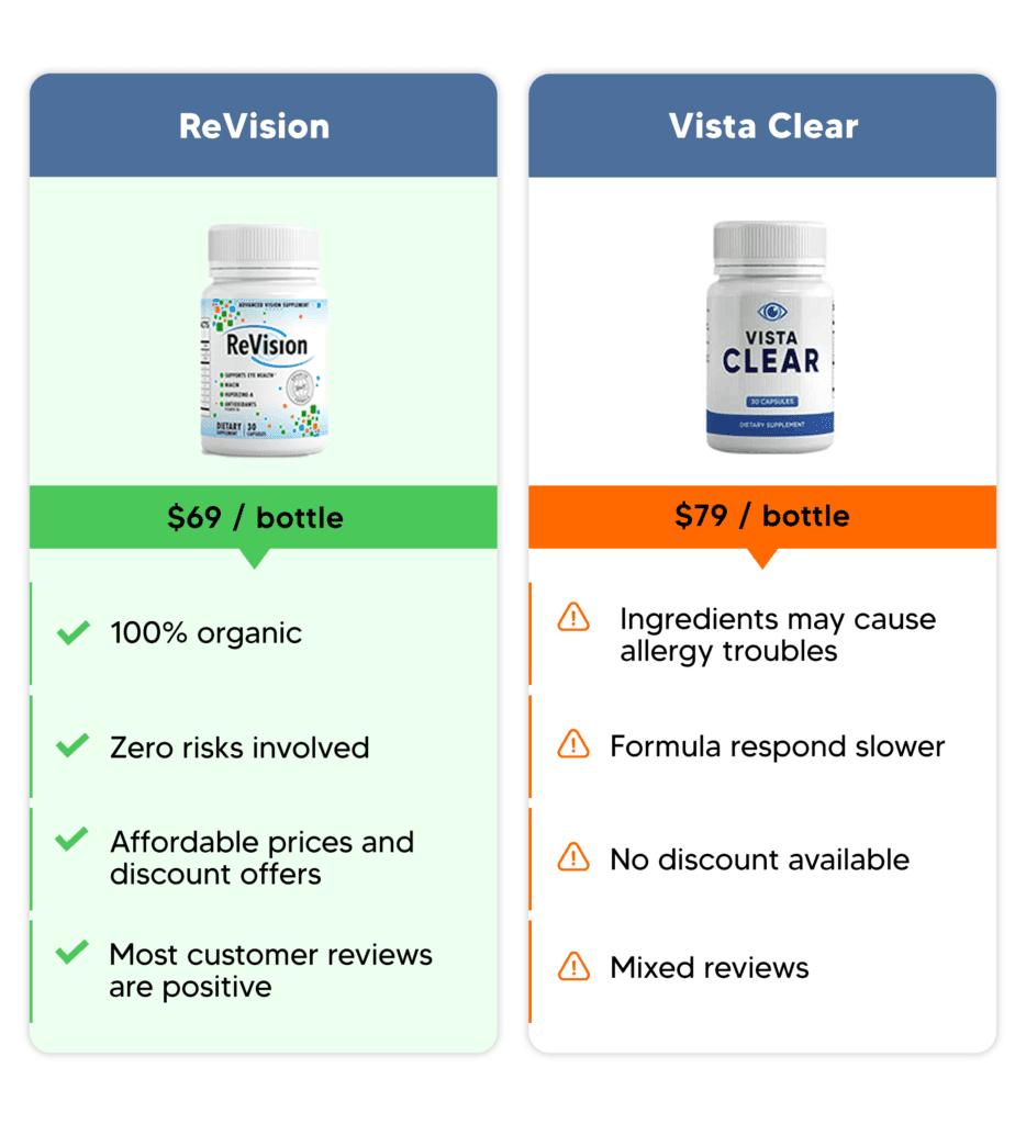 revision supplement comparison