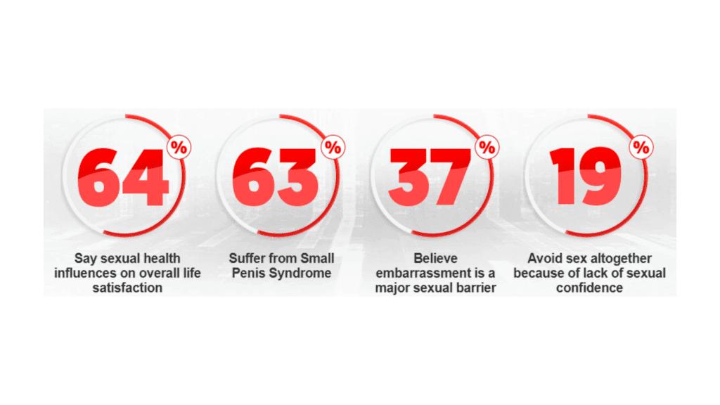 Ardent Male Enhancement - Sexual Health Survey