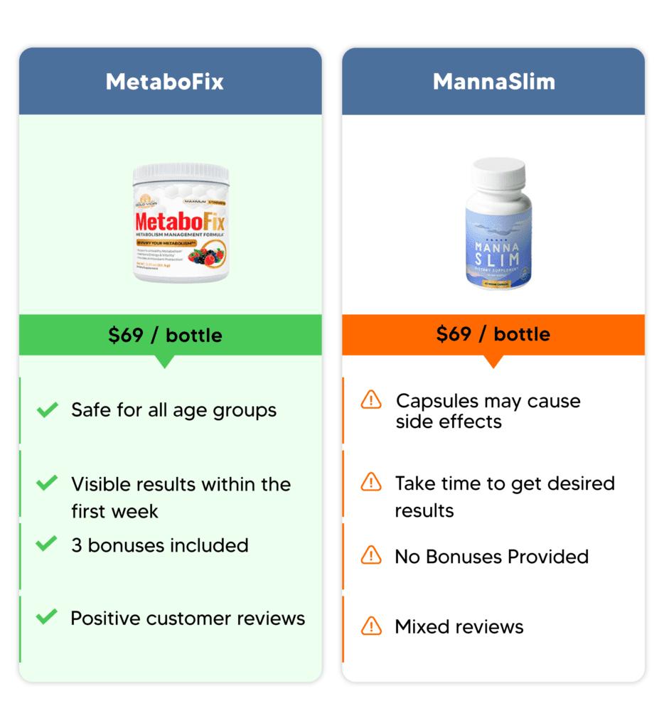 metabofix comparison with mannaslim