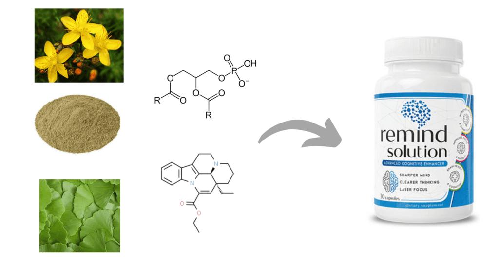 ReMind Solution Ingredients