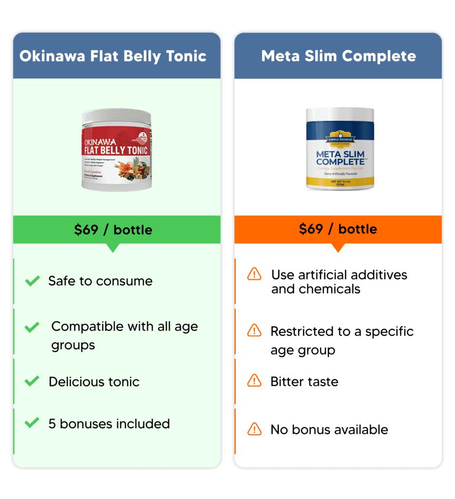 okinawa flat belly tonic comparison