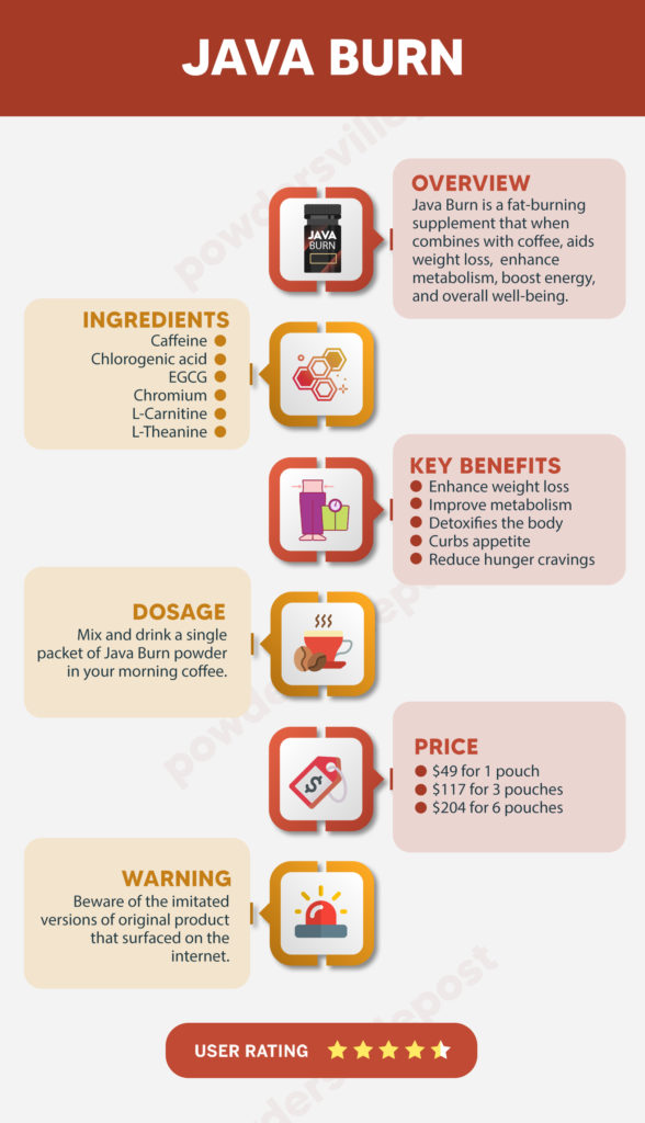 Java burn review infographic