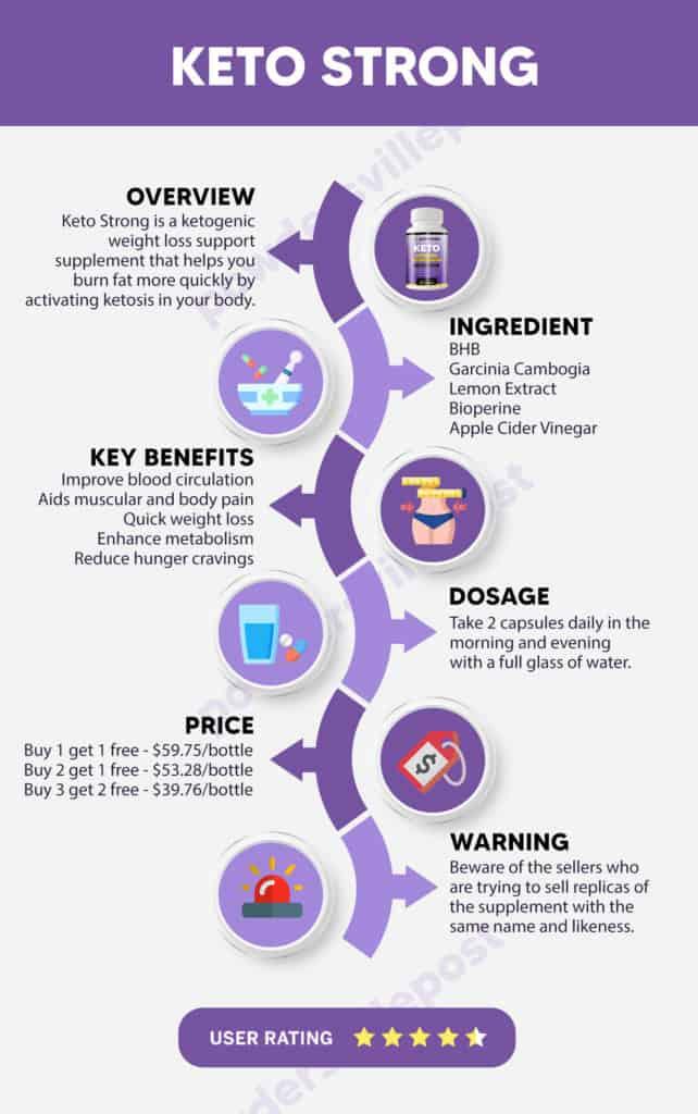 keto strong infographics