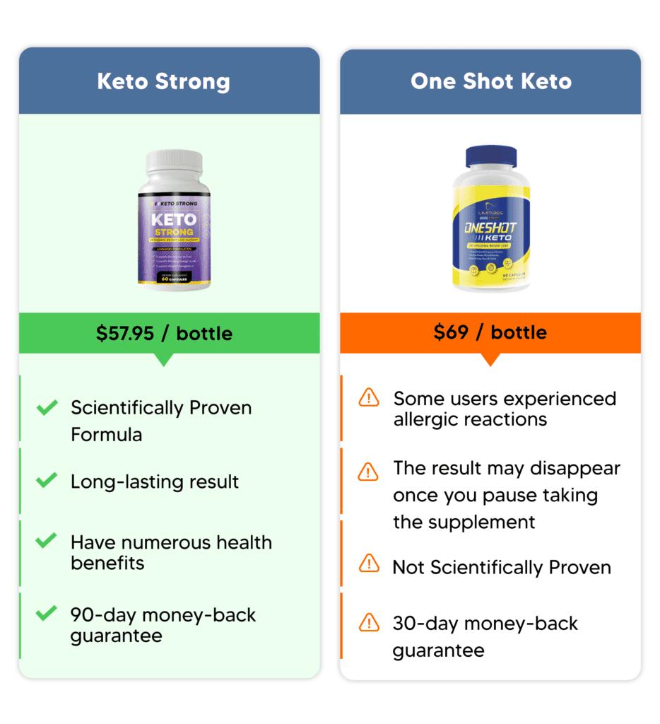Keto strong comparison